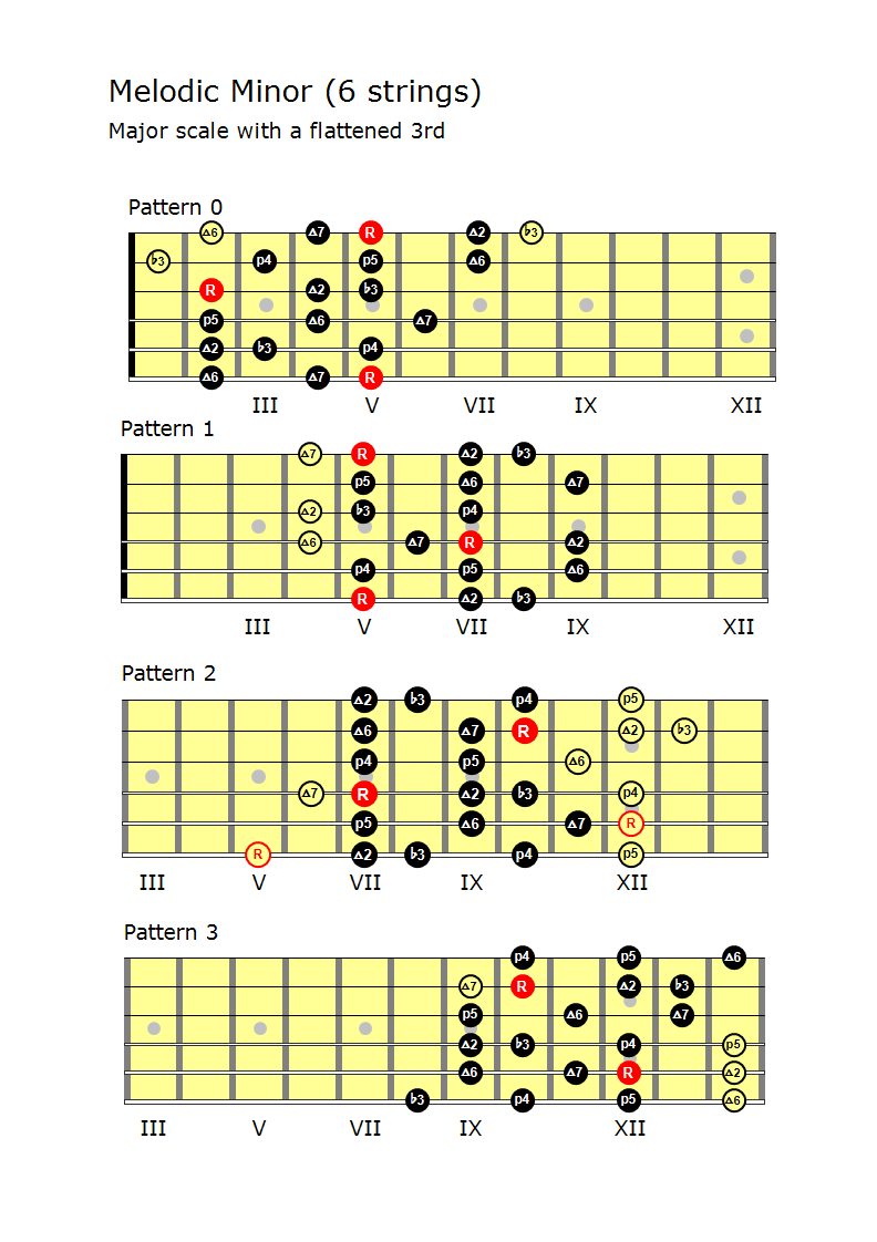 Melodic Minor Patterns (6 strings)