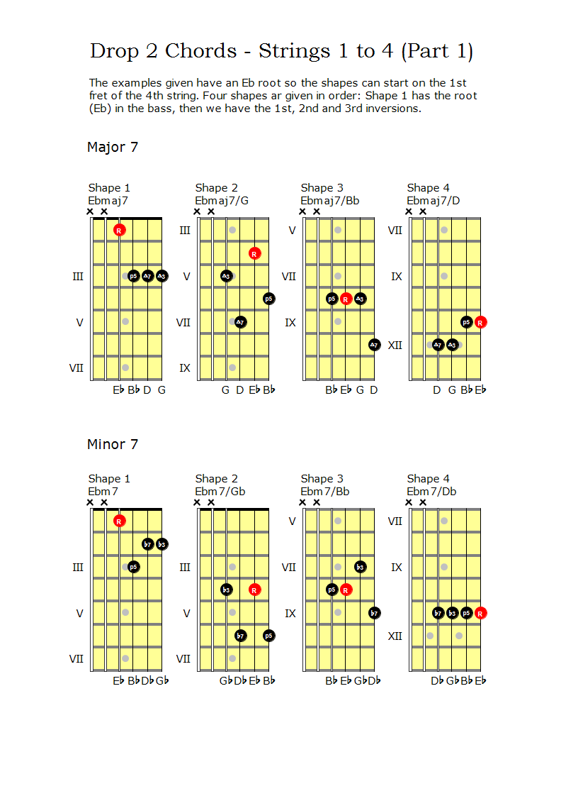 Maj7 and Min7 Drop 2 chords on strings 1 to 4
