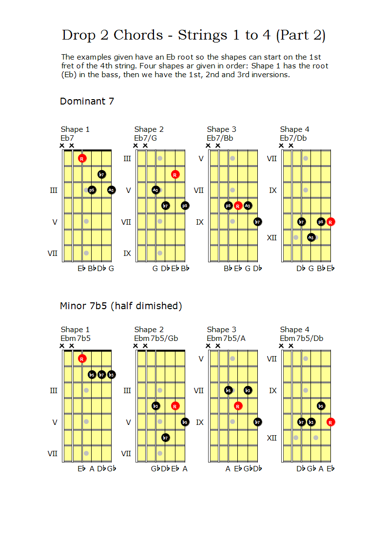 Dom7 and Min7b5 Drop 2 chords on strings 1 to 4
