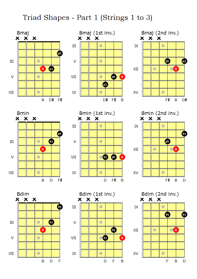 Triad Shapes - Part 1 (Strings 1 to 3)
