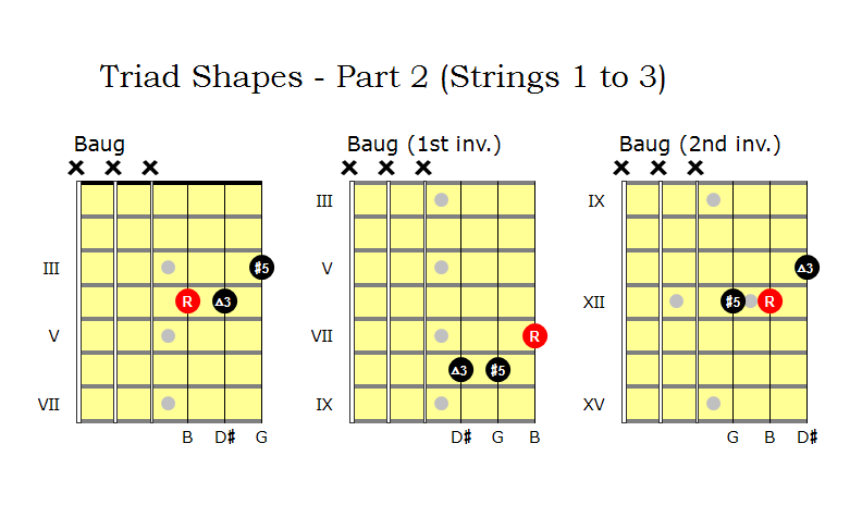 D Diminished Triad Triad chord library (P...