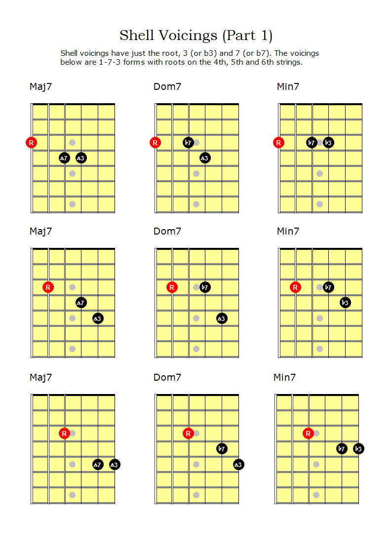 Guitar Root Chords Gallery Basic Guitar Chords Finger Placement
