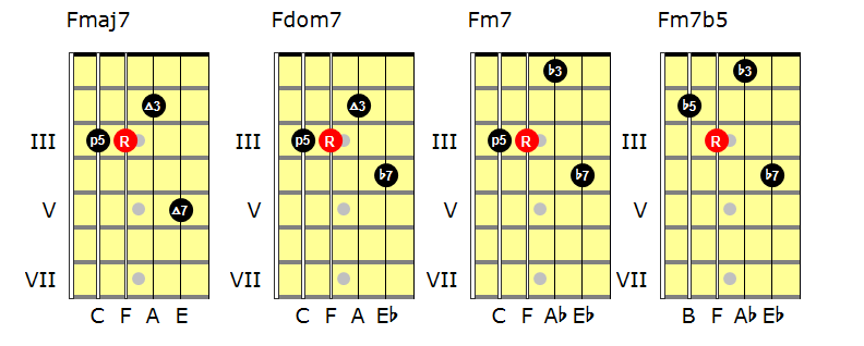 Another way of learning drop 2 voicings - Andy French's