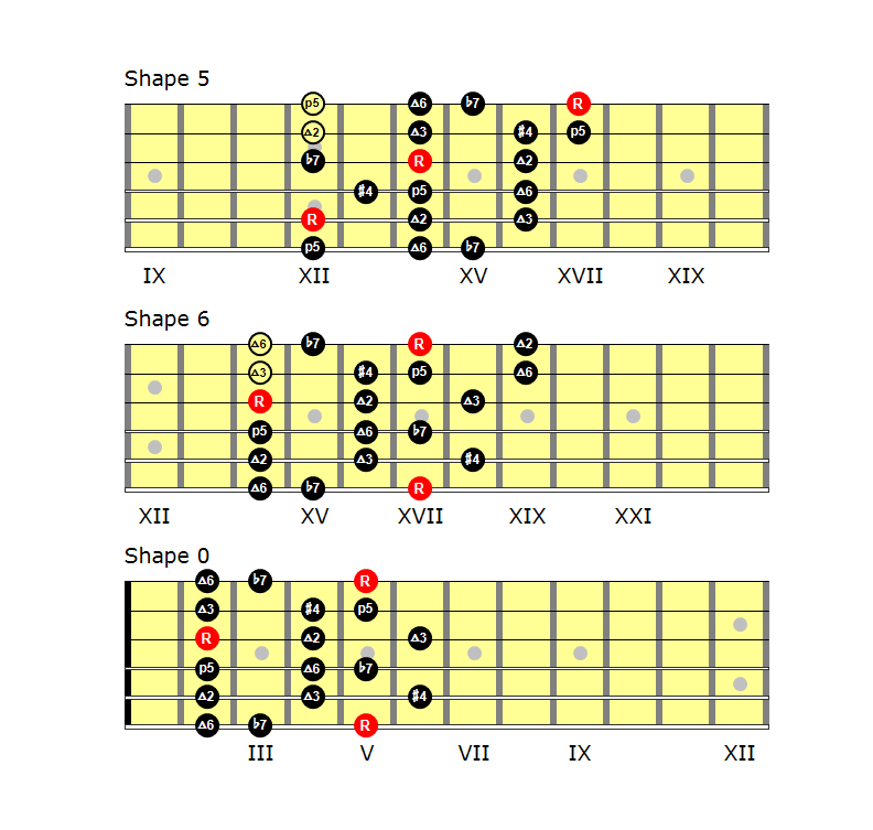 Lydian Dominant scale shapes (part 2)