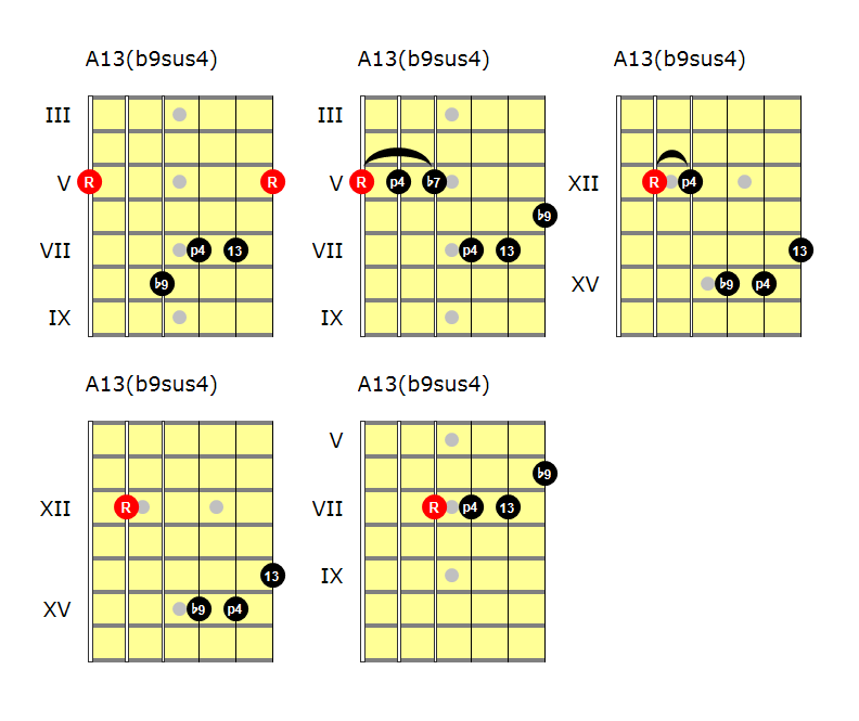 Melodic Minor Modes Dorian B2 Andy Frenchs Musical Explorations