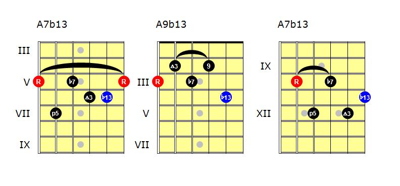Mixolydian b13 chords