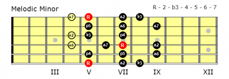 Position 1 Melodic Minor fingering