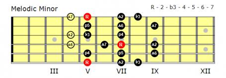 Position 1 Melodic Minor fingering