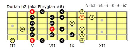 Position 1 Dorian b2 fingering