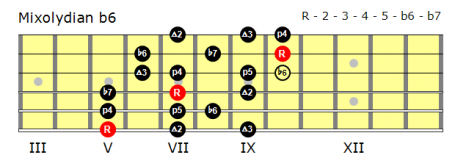 Position 1 Mixolydian b6 scale.