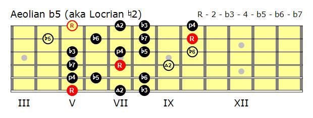 Position 1 Aeolian b5 scale.